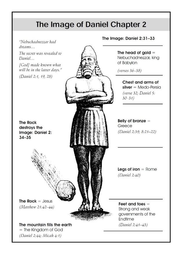 free-bible-studies-online-treasures-daniel-chapter-2